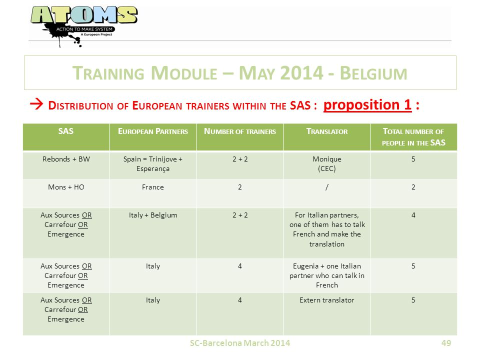 T RAINING M ODULE – M AY 2014 - B ELGIUM  D ISTRIBUTION OF E UROPEAN TRAINERS WITHIN THE SAS : proposition 1 : SC-Barcelona March 201449 SASE UROPEAN P ARTNERS N UMBER OF TRAINERS T RANSLATOR T OTAL NUMBER OF PEOPLE IN THE SAS Rebonds + BWSpain = Trinijove + Esperança 2 + 2Monique (CEC) 5 Mons + HOFrance2/2 Aux Sources OR Carrefour OR Emergence Italy + Belgium2 + 2For Italian partners, one of them has to talk French and make the translation 4 Aux Sources OR Carrefour OR Emergence Italy4Eugenia + one Italian partner who can talk in French 5 Aux Sources OR Carrefour OR Emergence Italy4Extern translator5