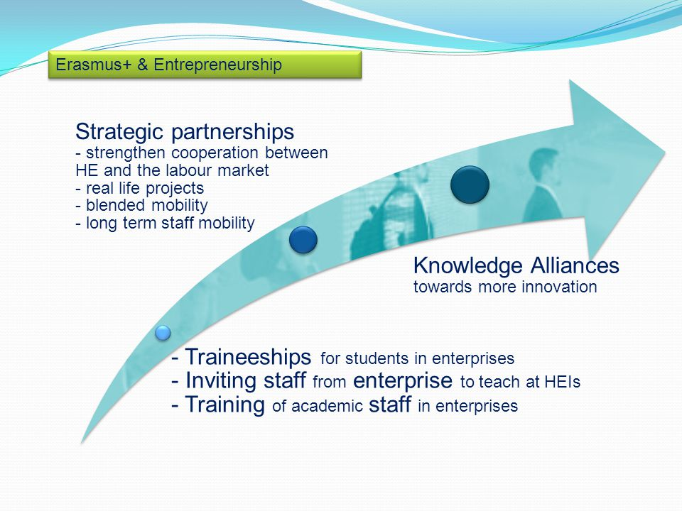 Erasmus+ & Entrepreneurship - Traineeships for students in enterprises - Inviting staff from enterprise to teach at HEIs - Training of academic staff in enterprises Strategic partnerships - strengthen cooperation between HE and the labour market - real life projects - blended mobility - long term staff mobility Knowledge Alliances towards more innovation