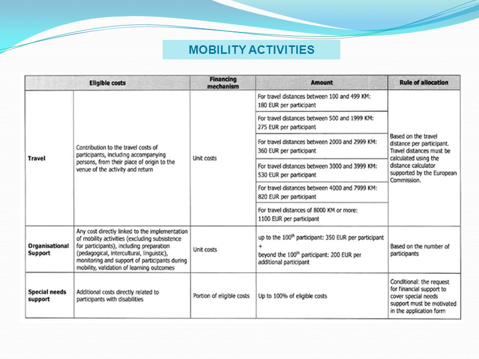 MOBILITY ACTIVITIES