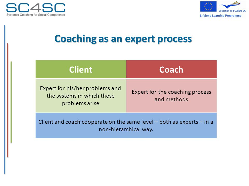 Coaching as an expert process ClientCoach Expert for his/her problems and the systems in which these problems arise Expert for the coaching process and methods Client and coach cooperate on the same level – both as experts – in a non-hierarchical way.