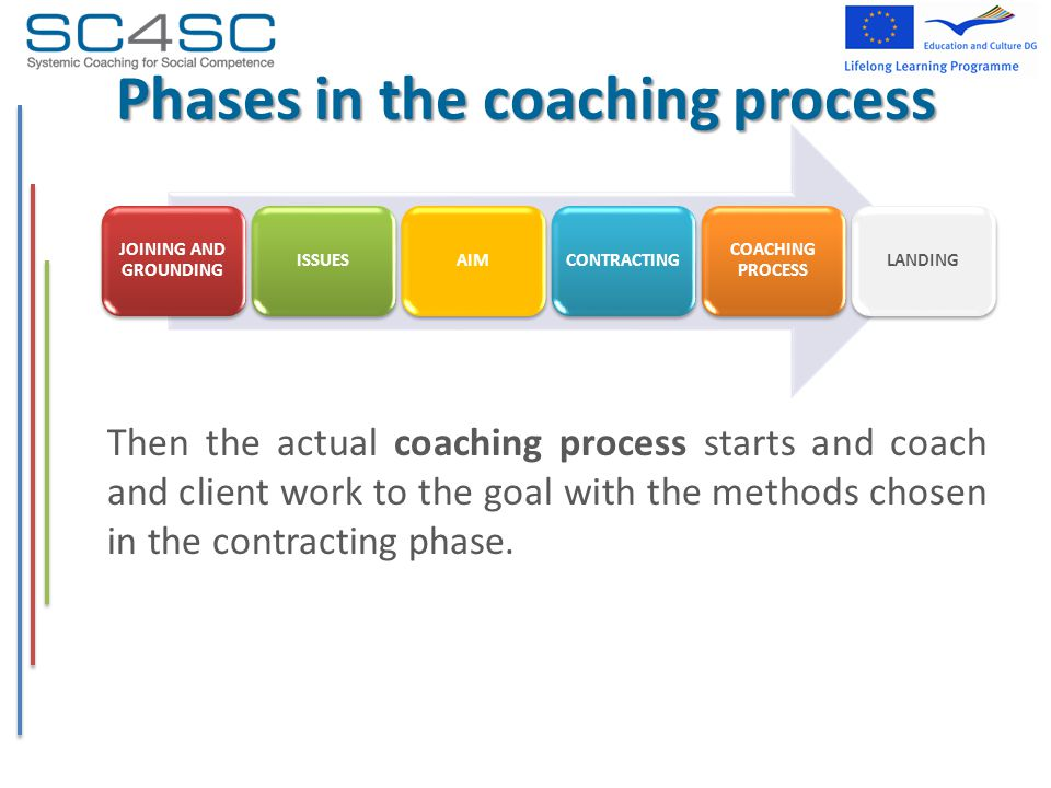 Phases in the coaching process Then the actual coaching process starts and coach and client work to the goal with the methods chosen in the contracting phase.