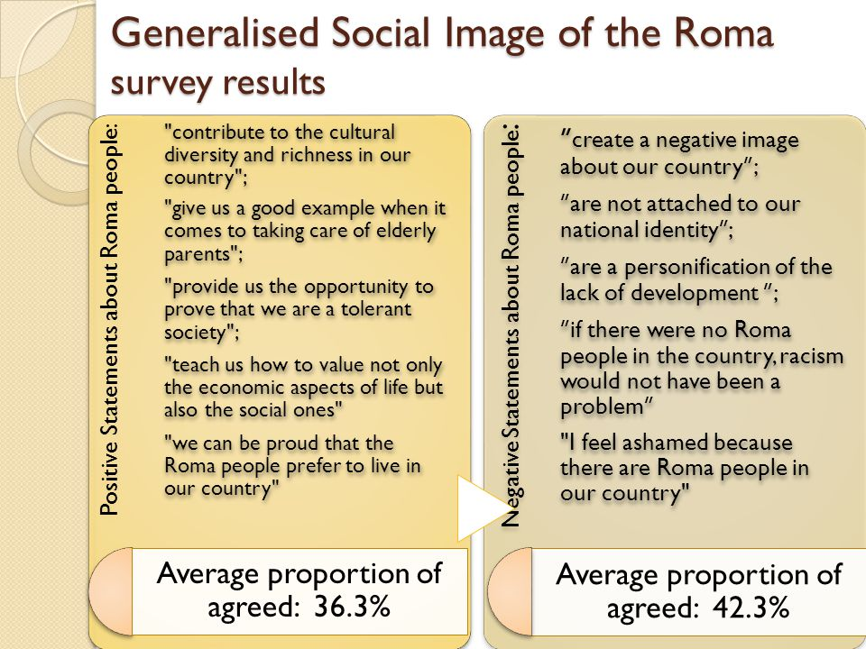 Generalised Social Image of the Roma survey results Positive Statements about Roma people: