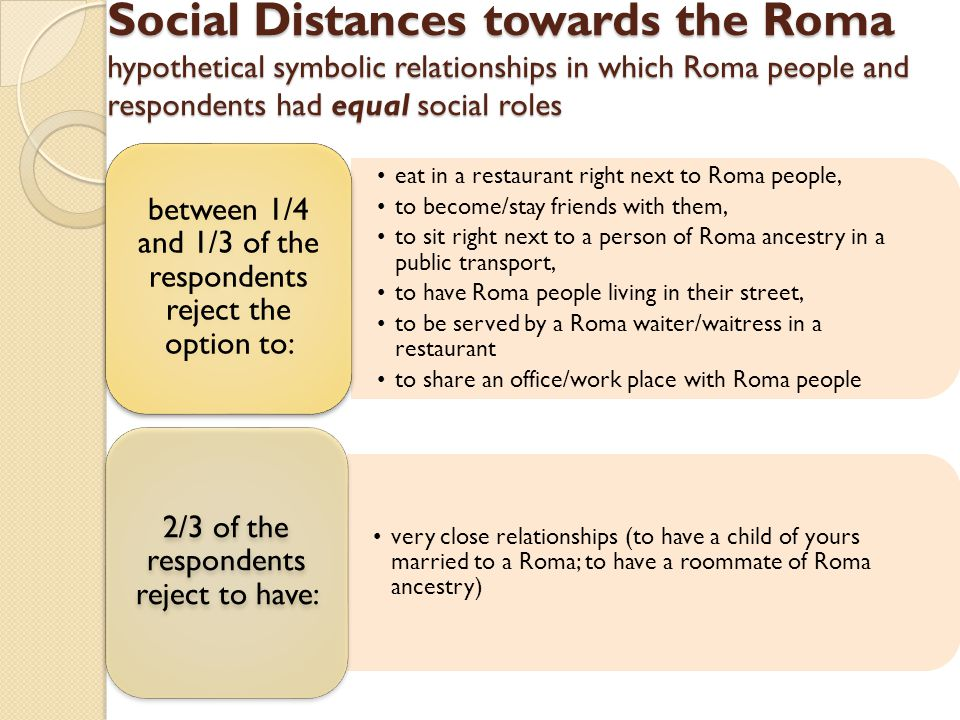 Social Distances towards the Roma hypothetical symbolic relationships in which Roma people and respondents had equal social roles eat in a restaurant right next to Roma people, to become/stay friends with them, to sit right next to a person of Roma ancestry in a public transport, to have Roma people living in their street, to be served by a Roma waiter/waitress in a restaurant to share an office/work place with Roma people between 1/4 and 1/3 of the respondents reject the option to: very close relationships (to have a child of yours married to a Roma; to have a roommate of Roma ancestry) 2/3 of the respondents reject to have: