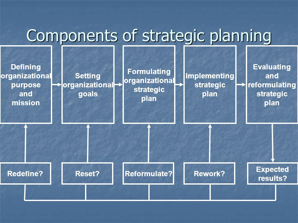 Components of strategic planning Defining organizational purpose and mission Setting organizational goals Formulating organizational strategic plan Im