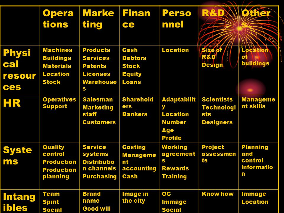 Opera tions Marke ting Finan ce Perso nnel R&DOther s Physi cal resour ces Machines Buildings Materials Location Stock Products Services Patents Licenses Warehouse s Cash Debtors Stock Equity Loans LocationSize of R&D Design Location of buildings HR Operatives Support Salesman Marketing staff Customers Sharehold ers Bankers Adaptabilit y Location Number Age Profile Scientists Technologi sts Designers Manageme nt skills Syste ms Quality control Production Production planning Service systems Distributio n channels Purchasing Costing Manageme nt accounting Cash Working agreement s Rewards Training Project assessmen ts Planning and control informatio n Intang ibles Team Spirit Social capital Brand name Good will Market informatio n Contacts Image Image in the city OC Immage Social Responsibi lity Know howImmage Location