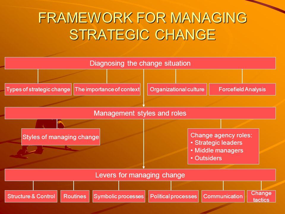 FRAMEWORK FOR MANAGING STRATEGIC CHANGE Diagnosing the change situation Types of strategic changeThe importance of contextOrganizational cultureForcef