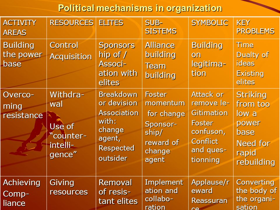 Political mechanisms in organization ACTIVITYAREASRESOURCESELITES SUB- SISTEMS SYMBOLIC KEY PROBLEMS Building the power base ControlAcquisition Sponsors hip of / Associ- ation with elites Alliance building Team building Building on legitima- tion Time Dualty of ideas Existing elites Overco- ming resistance Withdra- wal Use of counter- intelli- gence Breakdown or devision Association with: change agent, Respectedoutsider Foster momentum for change for change Sponsor- ship/ reward of change agent Attack or remove le- Gitimation Foster confuson, Conflict and ques- tionning Striking from too low a power base Need for rapid rebuilding Achieving Comp- liance Giving resources Removal of resis- tant elites Implement ation and collabo- ration Applause/r eward Reassuran ce Converting the body of the organi- sation
