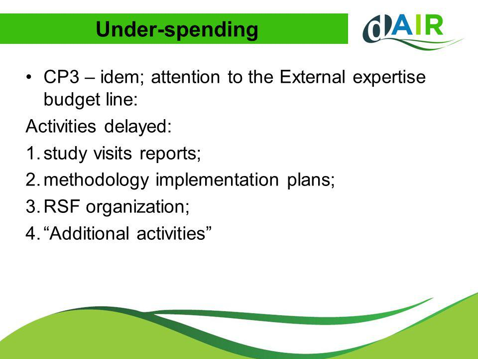 Under-spending CP3 – idem; attention to the External expertise budget line: Activities delayed: 1.study visits reports; 2.methodology implementation p