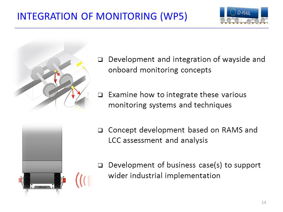 INTEGRATION OF MONITORING (WP5) 14  Development and integration of wayside and onboard monitoring concepts  Examine how to integrate these various monitoring systems and techniques  Concept development based on RAMS and LCC assessment and analysis  Development of business case(s) to support wider industrial implementation