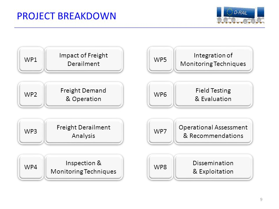 DERAILMENT IMPACT (WP1)  Review of existing freight train derailments including causal effects (wide ranging)  Effectiveness of current technologies and ability to detect and prevent derailment  Build upon 'Assessment of Freight Train Derailment Risk Reduction Measures' (ERA)  Societal and financial impact of freight derailments for all stakeholders 10