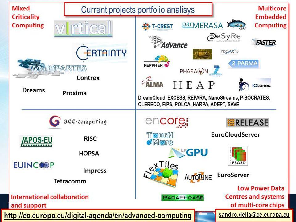 http://ec.europa.eu/digital-agenda/en/advanced-computing sandro.delia@ec.europa.eu