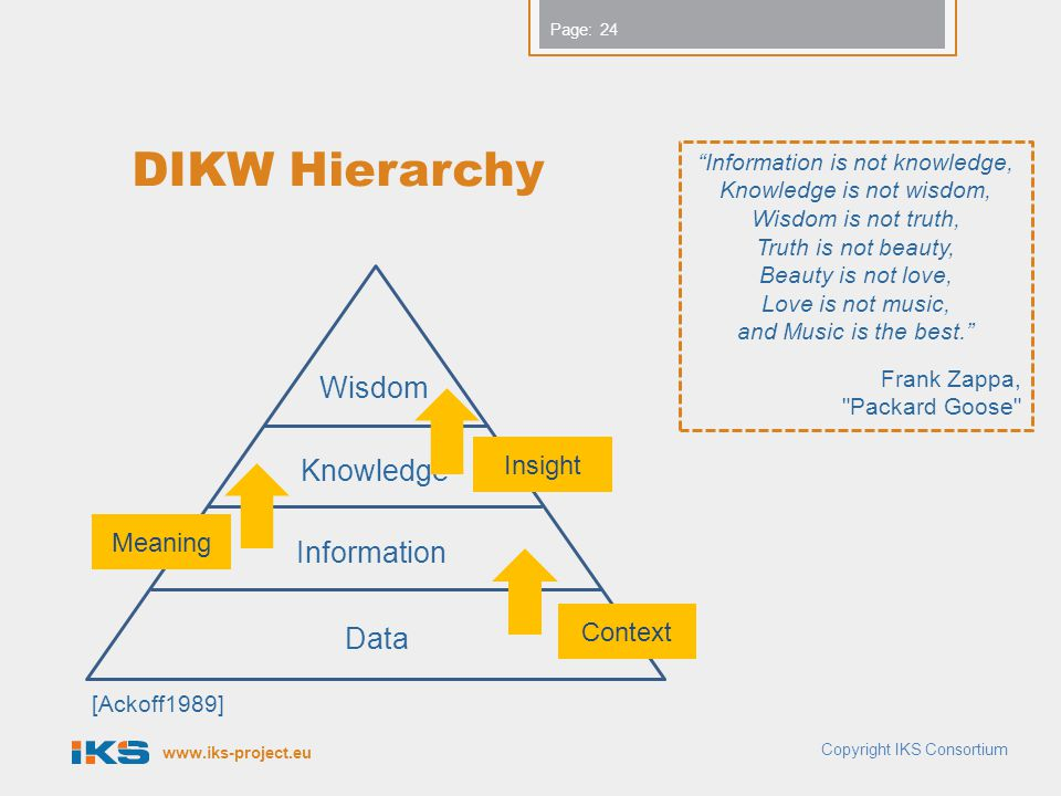 www.iks-project.eu Page: DIKW Hierarchy Copyright IKS Consortium 24 Information is not knowledge, Knowledge is not wisdom, Wisdom is not truth, Truth is not beauty, Beauty is not love, Love is not music, and Music is the best. Frank Zappa, Packard Goose Data Information Knowledge Wisdom Context Meaning Insight [Ackoff1989]