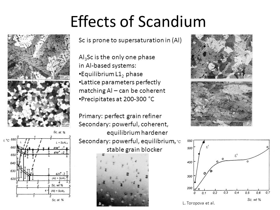 Effects of Scandium Sc is prone to supersaturation in (Al) Al 3 Sc is the only one phase in Al-based systems: Equilibrium L1 2 phase Lattice parameters perfectly matching Al – can be coherent Precipitates at 200-300 °C Primary: perfect grain refiner Secondary: powerful, coherent, equilibrium hardener Secondary: powerful, equilibrium, stable grain blocker L.