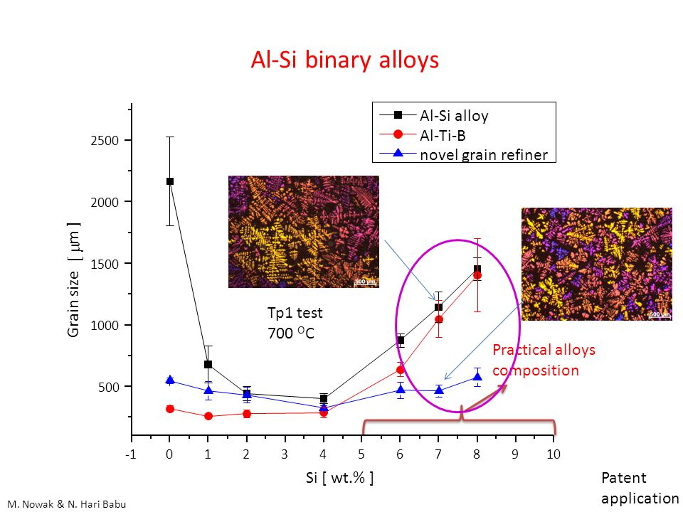 Al-Si binary alloys Tp1 test 700 O C Practical alloys composition M.