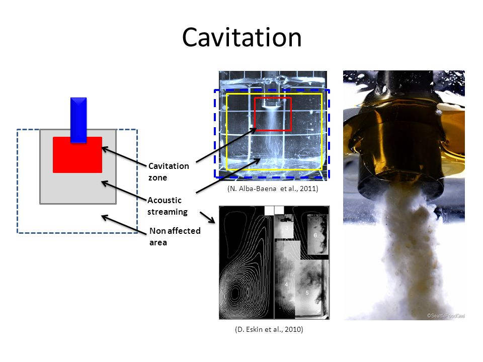Cavitation Cavitation zone Acoustic streaming Non affected area (D.