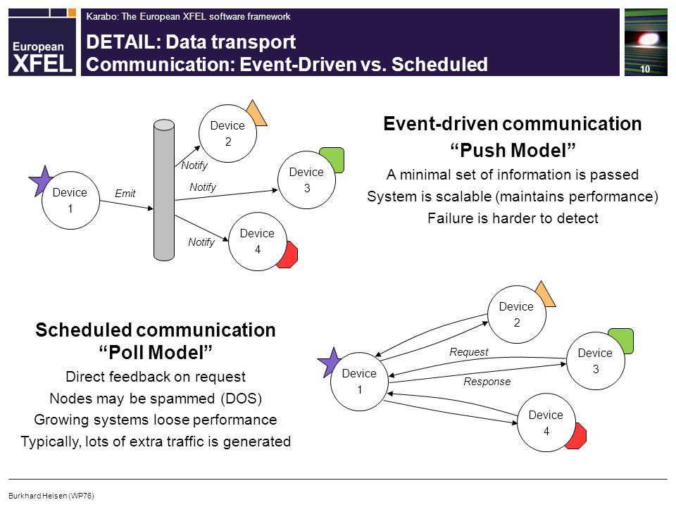 Karabo: The European XFEL software framework DETAIL: Data transport Communication: Event-Driven vs.