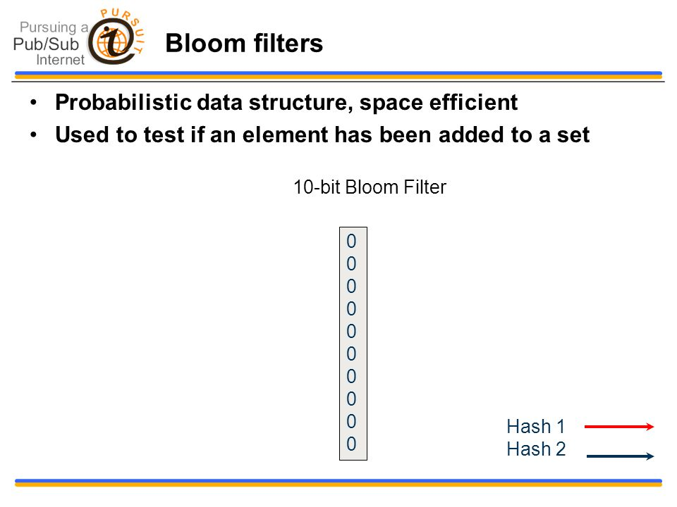 Bloom filters Probabilistic data structure, space efficient Used to test if an element has been added to a set 00000000000000000000 10-bit Bloom Filter Hash 1 Hash 2