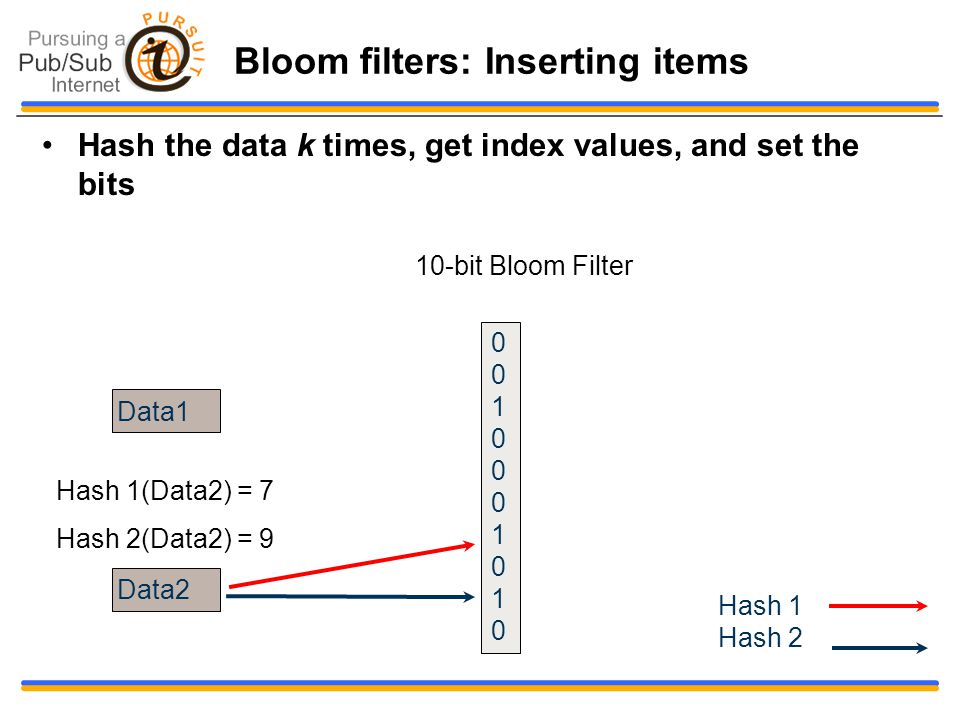 Bloom filters: Inserting items Hash the data k times, get index values, and set the bits Data1 Data2 Hash 1(Data2) = 7 Hash 2(Data2) = 9 10-bit Bloom