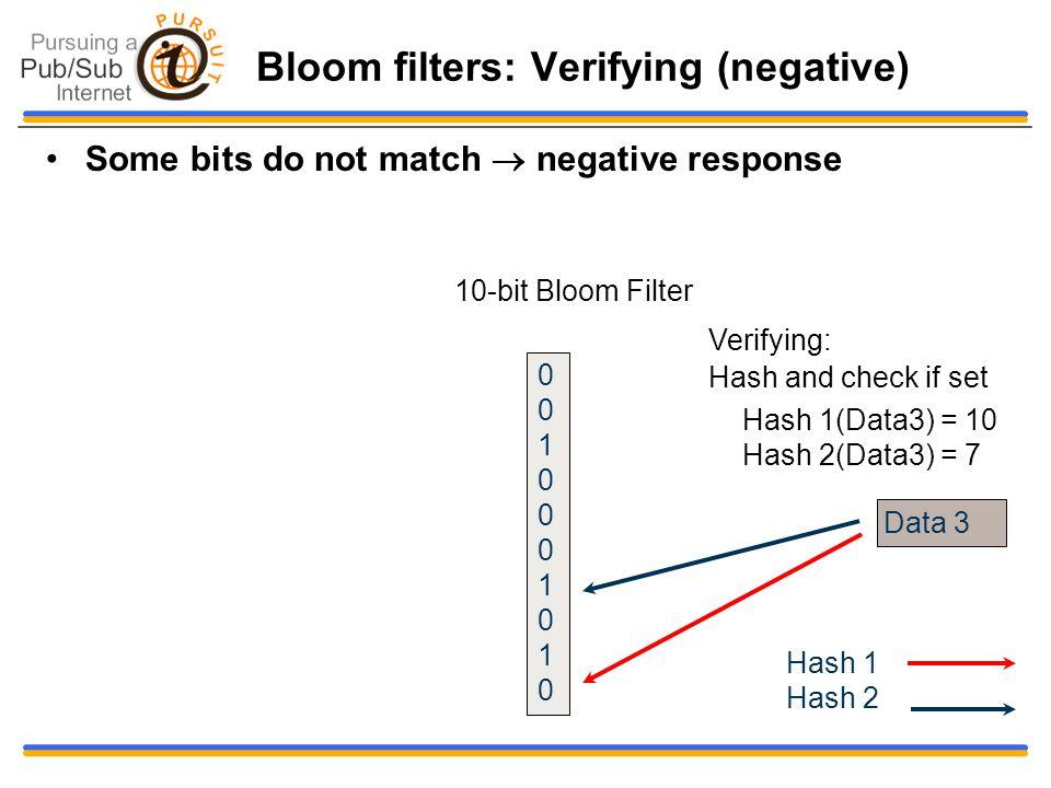 Bloom filters: Verifying (negative) Some bits do not match  negative response Data 3 Hash 1(Data3) = 10 Hash 2(Data3) = 7 10-bit Bloom Filter Verifying: Hash and check if set 00100010100010001010 Hash 1 Hash 2