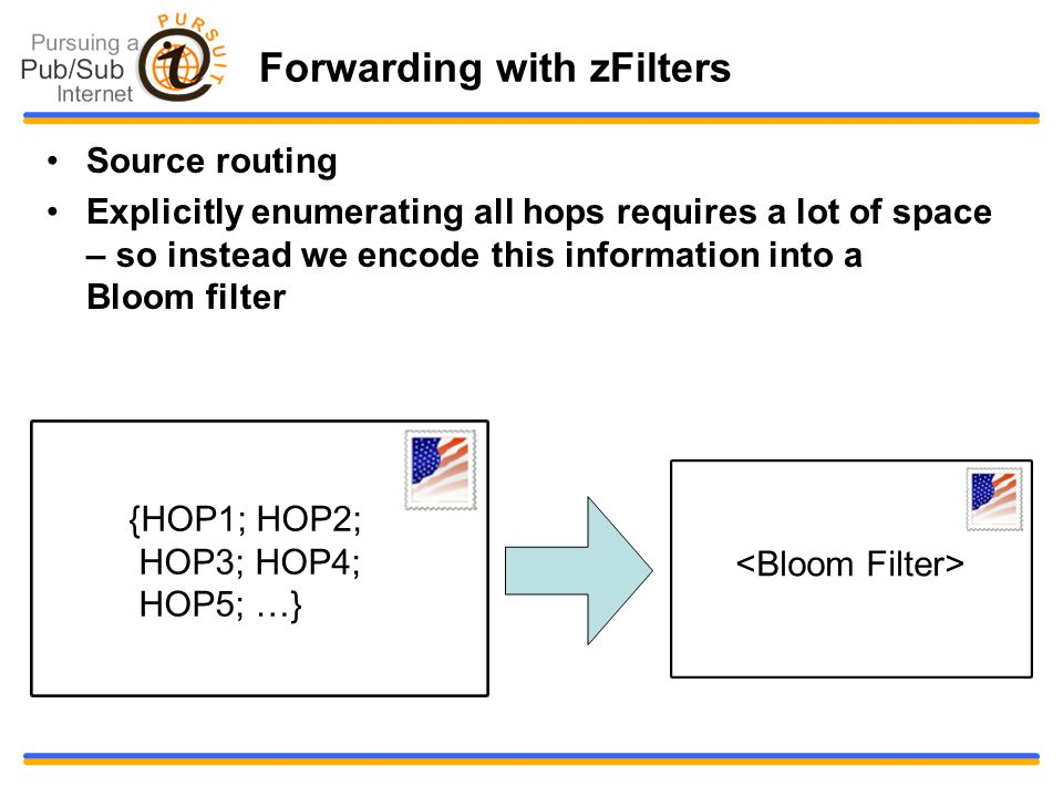 Forwarding with zFilters Source routing Explicitly enumerating all hops requires a lot of space – so instead we encode this information into a Bloom filter {HOP1; HOP2; HOP3; HOP4; HOP5; …}
