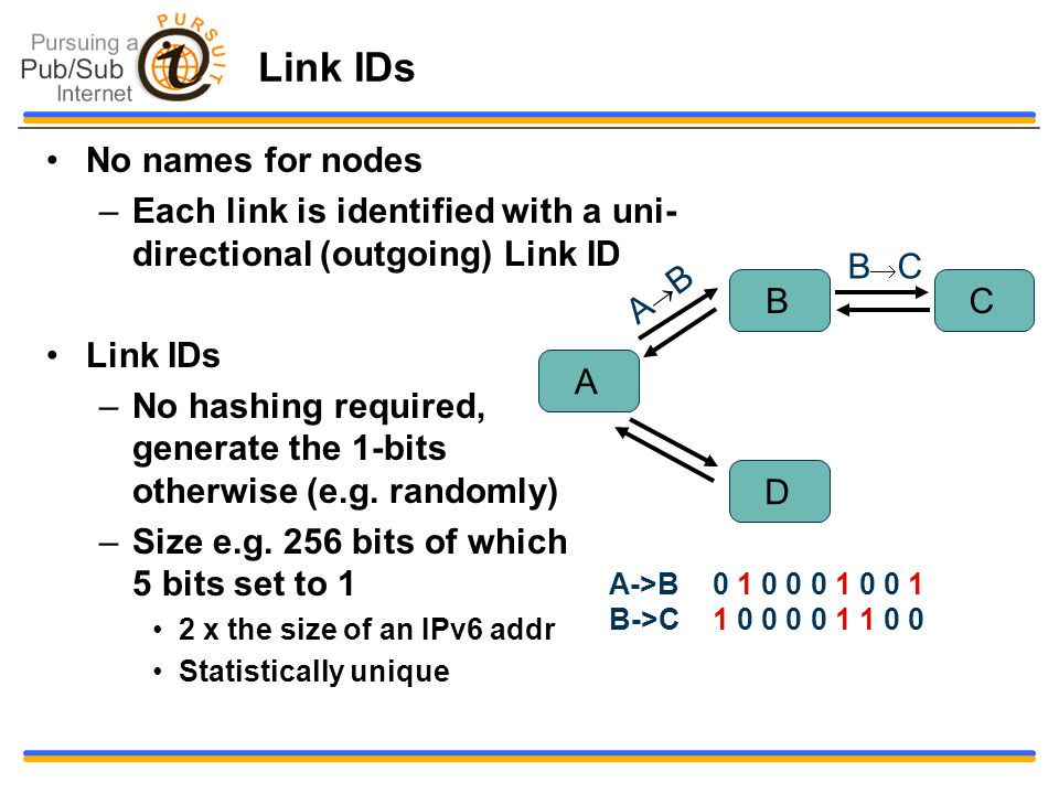 Link IDs No names for nodes –Each link is identified with a uni- directional (outgoing) Link ID Link IDs –No hashing required, generate the 1-bits otherwise (e.g.