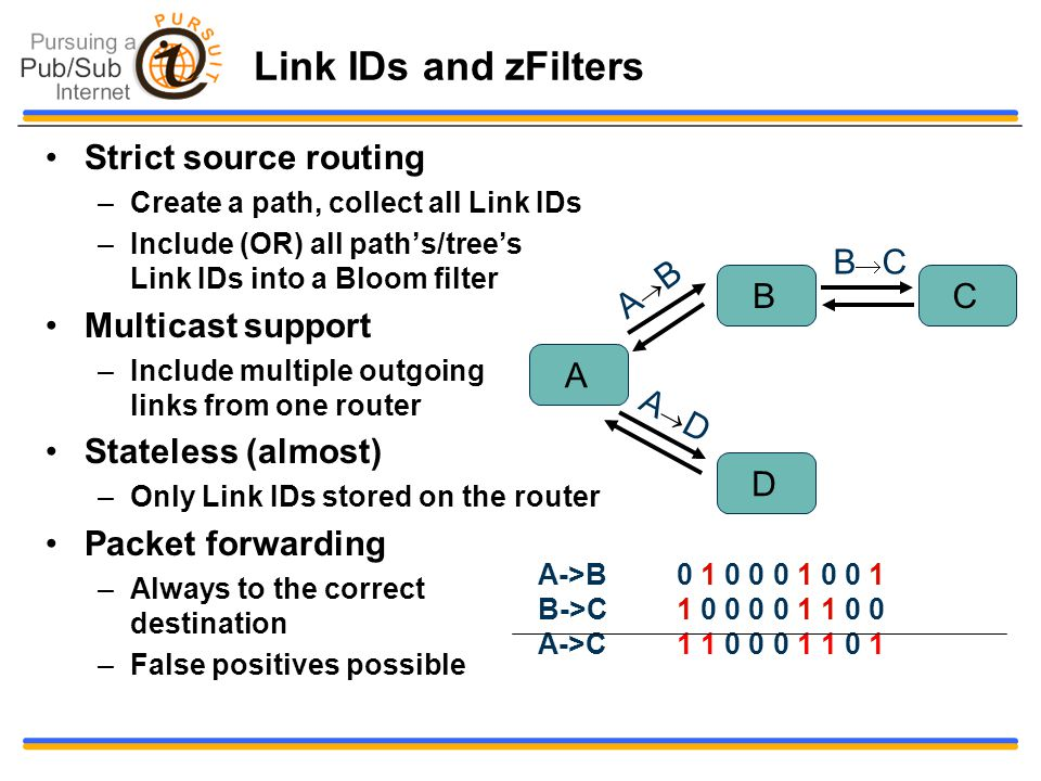 Link IDs and zFilters Strict source routing –Create a path, collect all Link IDs –Include (OR) all path's/tree's Link IDs into a Bloom filter Multicas