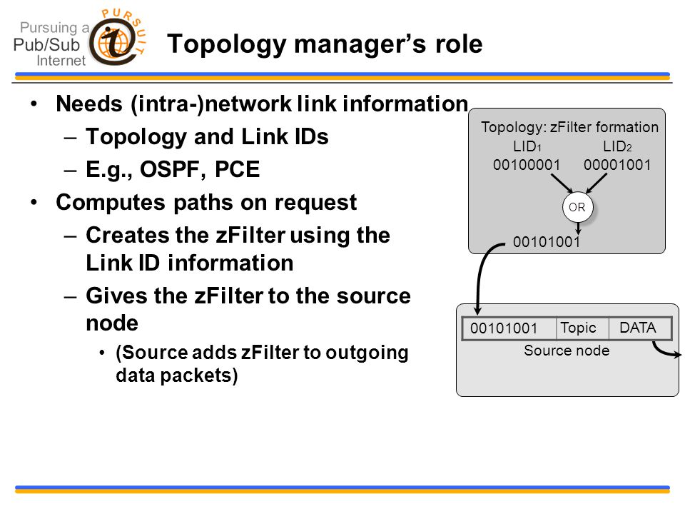 Topology manager's role Needs (intra-)network link information –Topology and Link IDs –E.g., OSPF, PCE Computes paths on request –Creates the zFilter