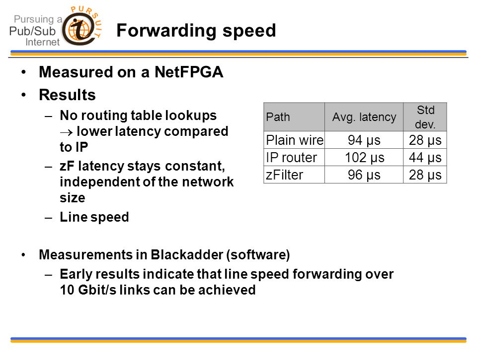 Forwarding speed Measured on a NetFPGA Results –No routing table lookups  lower latency compared to IP –zF latency stays constant, independent of the