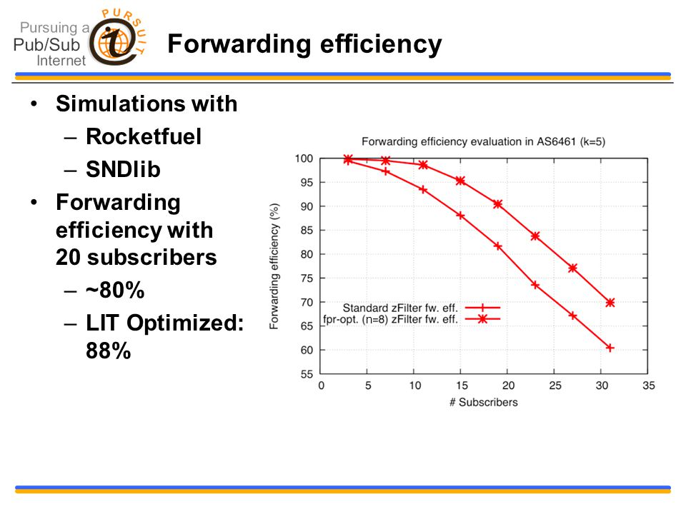 Forwarding efficiency Simulations with –Rocketfuel –SNDlib Forwarding efficiency with 20 subscribers –~80% –LIT Optimized: 88% n