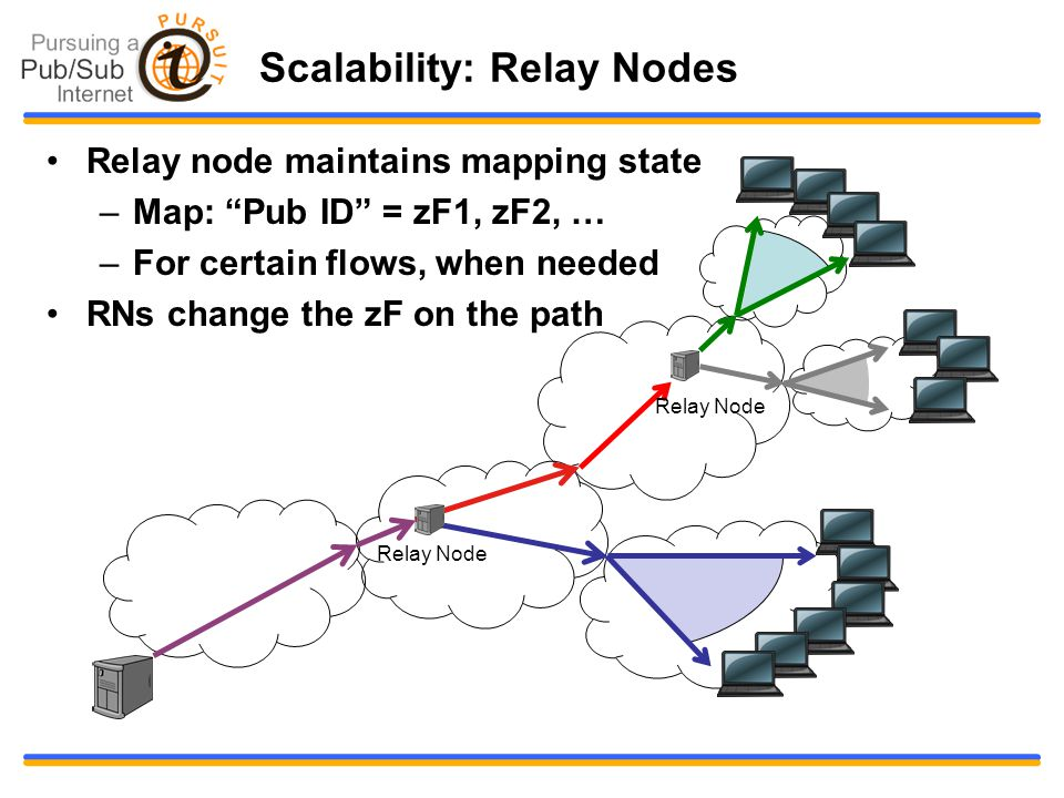 "Scalability: Relay Nodes Relay node maintains mapping state –Map: ""Pub ID"" = zF1, zF2, … –For certain flows, when needed RNs change the zF on the path"