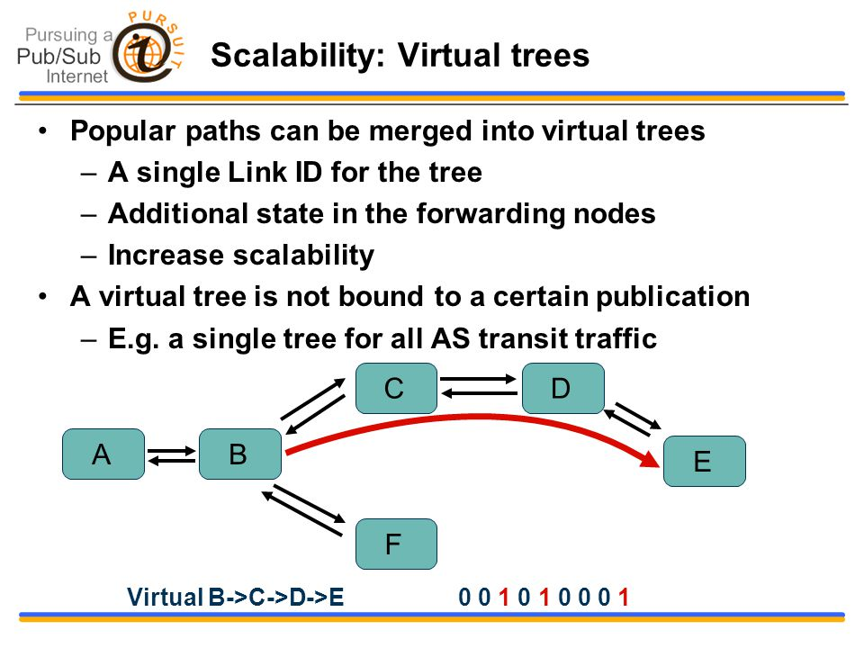 Scalability: Virtual trees Popular paths can be merged into virtual trees –A single Link ID for the tree –Additional state in the forwarding nodes –Increase scalability A virtual tree is not bound to a certain publication –E.g.
