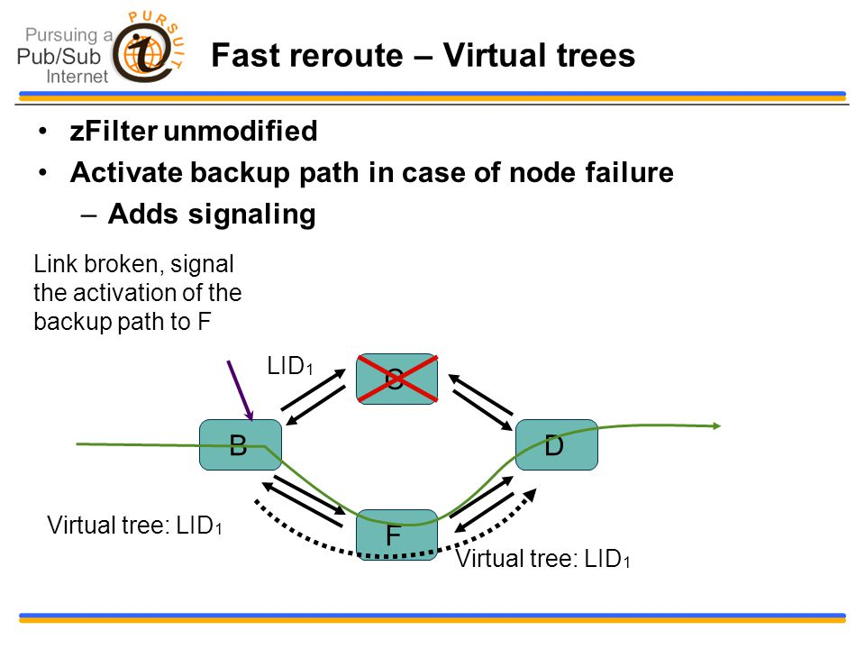 Fast reroute – Virtual trees zFilter unmodified Activate backup path in case of node failure –Adds signaling B F C D Link broken, signal the activatio