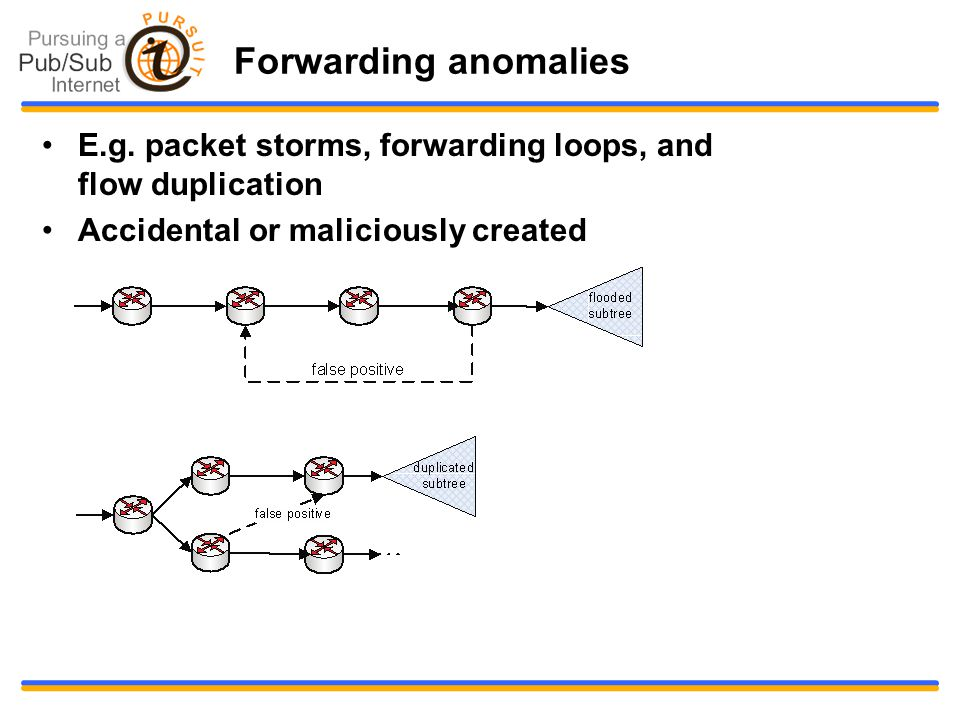 Forwarding anomalies E.g. packet storms, forwarding loops, and flow duplication Accidental or maliciously created