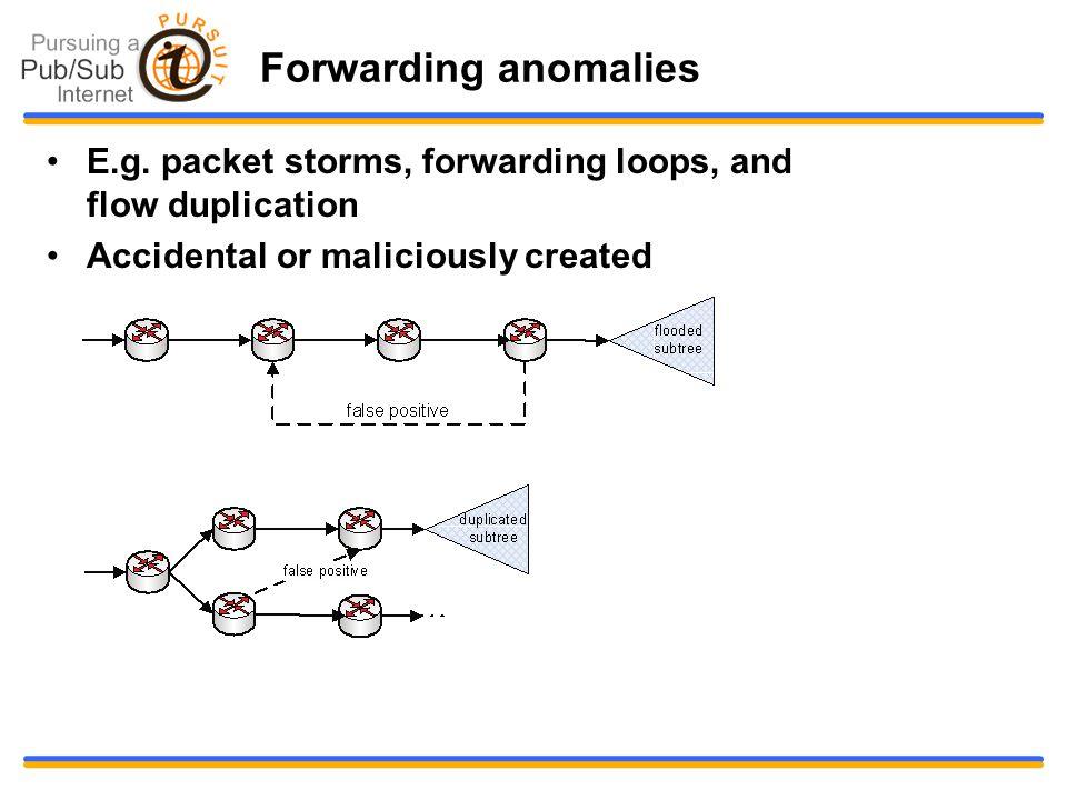 Forwarding anomalies E.g.