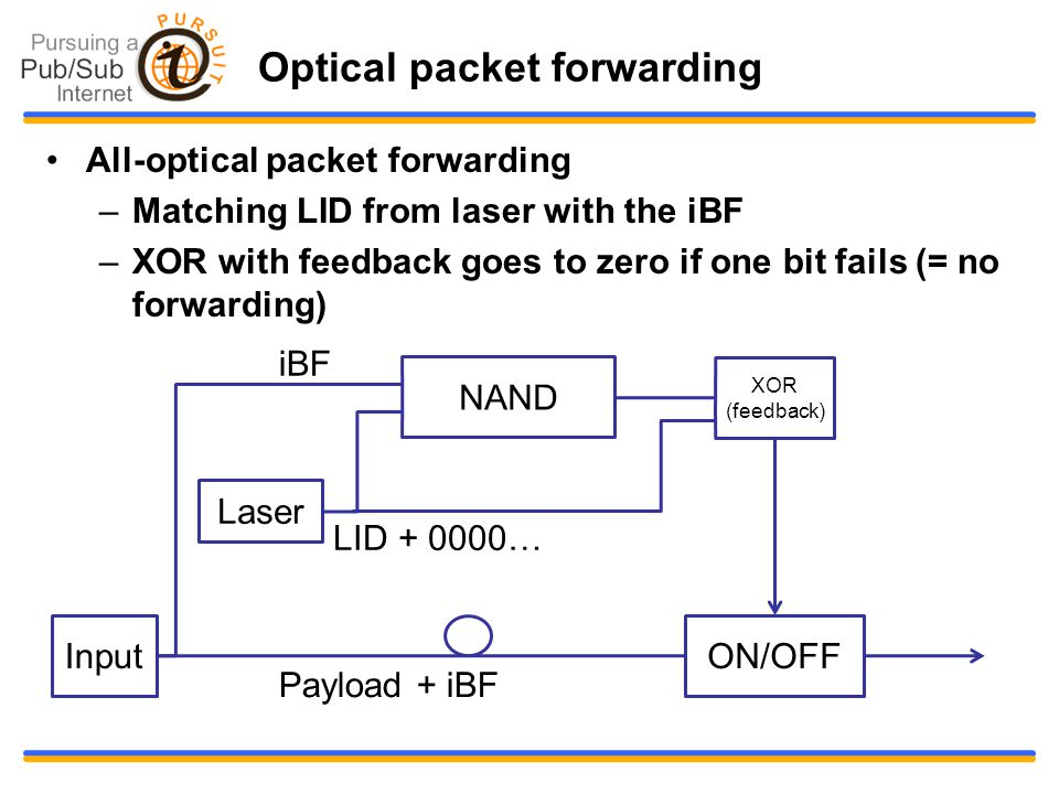 Optical packet forwarding All-optical packet forwarding –Matching LID from laser with the iBF –XOR with feedback goes to zero if one bit fails (= no forwarding) ON/OFF XOR (feedback) Laser Input iBF LID + 0000… NAND Payload + iBF