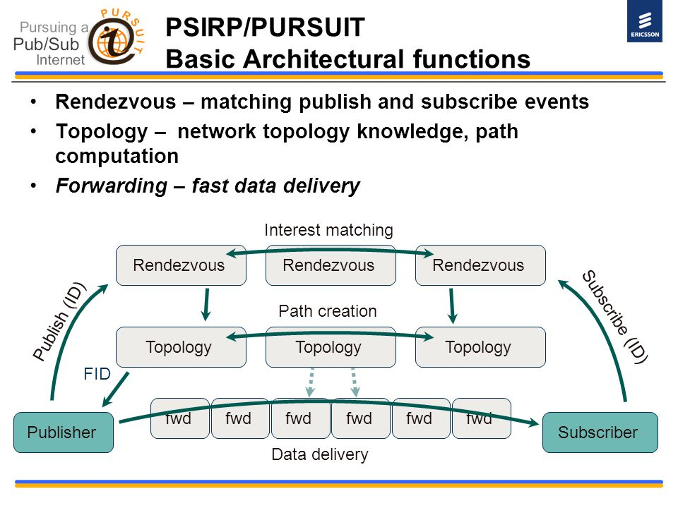 PSIRP/PURSUIT Basic Architectural functions Rendezvous – matching publish and subscribe events Topology – network topology knowledge, path computation
