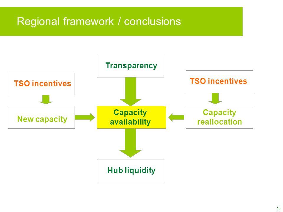 10 Regional framework / conclusions Transparency Capacity availability Hub liquidity New capacity Capacity reallocation TSO incentives