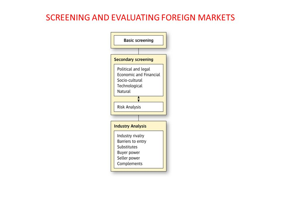 SCREENING AND EVALUATING FOREIGN MARKETS