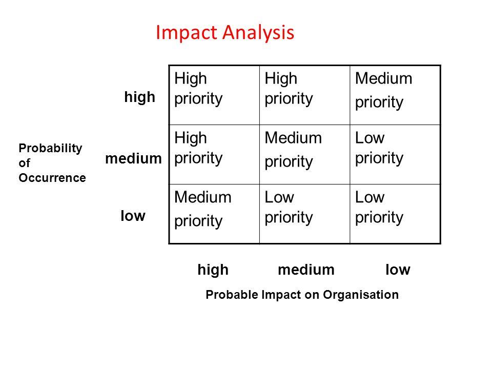 Impact Analysis High priority Medium priority High priority Medium priority Low priority Medium priority Low priority Probability of Occurrence Probable Impact on Organisation high medium high low