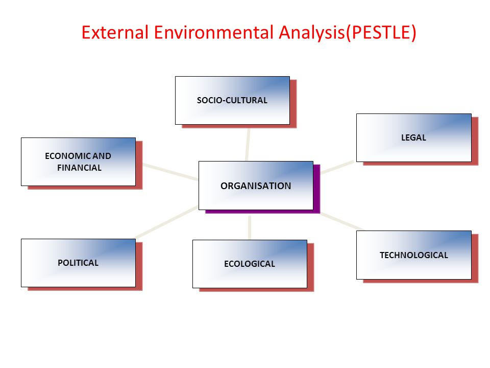 External Environmental Analysis(PESTLE) ORGANISATION SOCIO-CULTURALLEGALTECHNOLOGICALECOLOGICALPOLITICAL ECONOMIC AND FINANCIAL