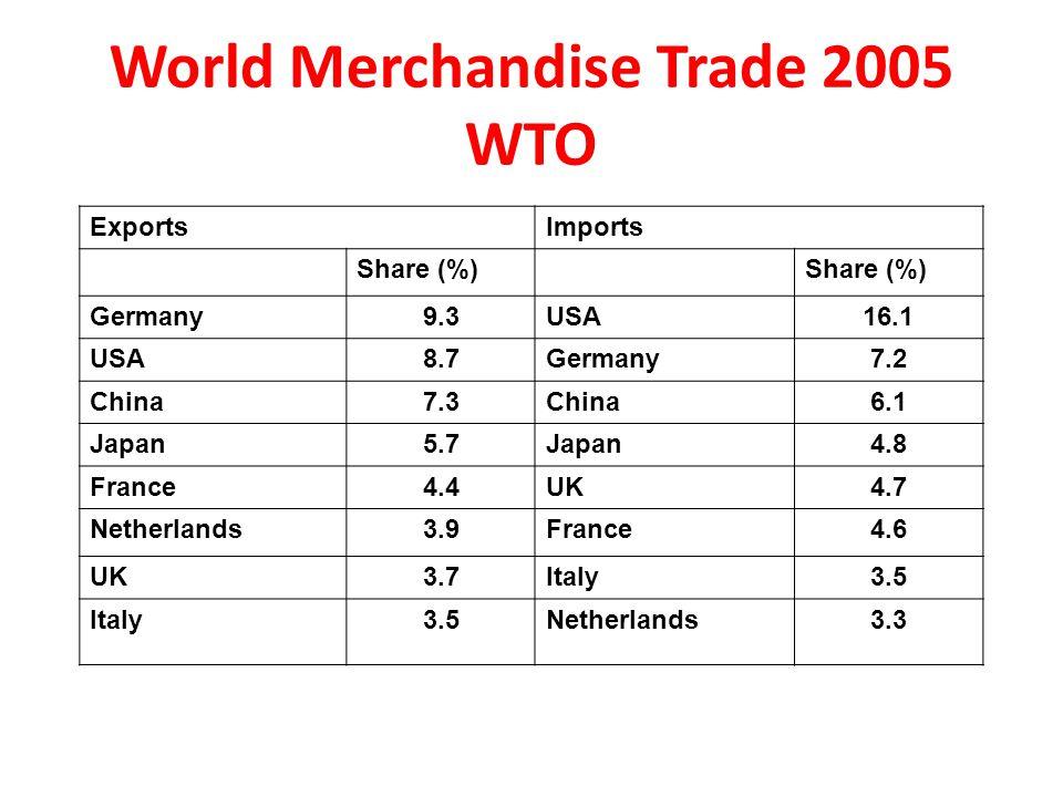 World Merchandise Trade 2005 WTO ExportsImports Share (%) Germany9.3USA16.1 USA8.7Germany7.2 China7.3China6.1 Japan5.7Japan4.8 France4.4UK4.7 Netherlands3.9France4.6 UK3.7Italy3.5 Italy3.5Netherlands3.3