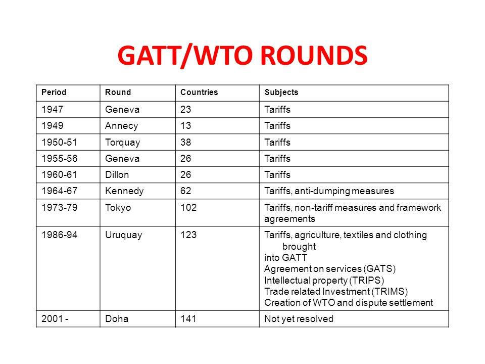 GATT/WTO ROUNDS PeriodRoundCountriesSubjects 1947Geneva23Tariffs 1949Annecy13Tariffs 1950-51Torquay38Tariffs 1955-56Geneva26Tariffs 1960-61Dillon26Tariffs 1964-67Kennedy62Tariffs, anti-dumping measures 1973-79Tokyo102Tariffs, non-tariff measures and framework agreements 1986-94Uruquay123Tariffs, agriculture, textiles and clothing brought into GATT Agreement on services (GATS) Intellectual property (TRIPS) Trade related Investment (TRIMS) Creation of WTO and dispute settlement 2001 -Doha141Not yet resolved