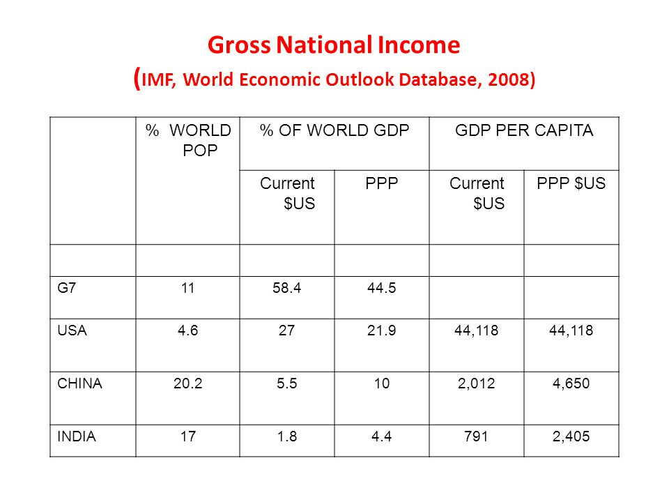 Gross National Income ( IMF, World Economic Outlook Database, 2008) % WORLD POP % OF WORLD GDPGDP PER CAPITA Current $US PPPCurrent $US PPP $US G71158.444.5 USA4.62721.944,118 CHINA20.25.5102,0124,650 INDIA171.84.47912,405