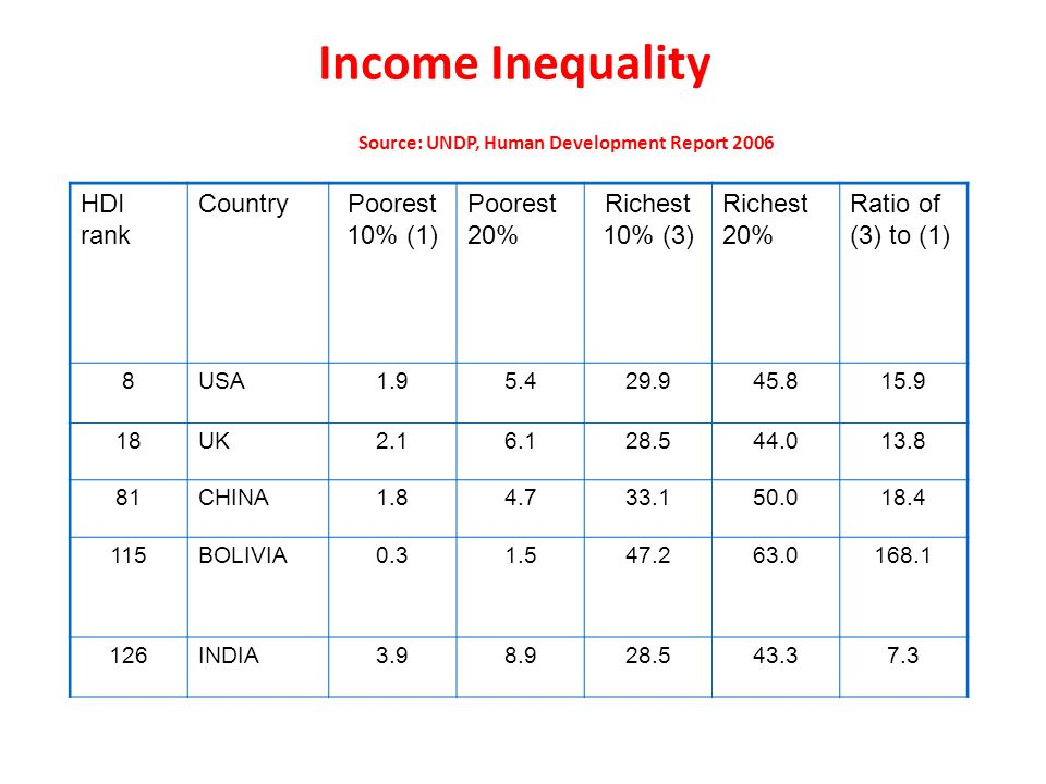 Income Inequality Source: UNDP, Human Development Report 2006 HDI rank CountryPoorest 10% (1) Poorest 20% Richest 10% (3) Richest 20% Ratio of (3) to (1) 8USA1.95.429.945.815.9 18UK2.16.128.544.013.8 81CHINA1.84.733.150.018.4 115BOLIVIA0.31.547.263.0168.1 126INDIA3.98.928.543.37.3