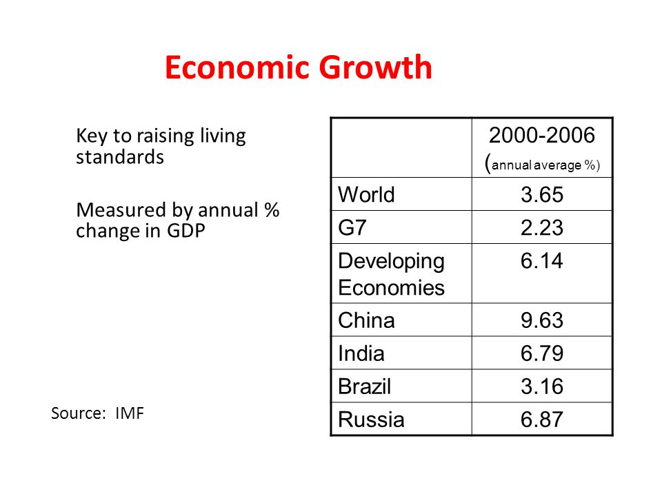 Economic Growth Key to raising living standards Measured by annual % change in GDP Source: IMF 2000-2006 ( annual average %) World3.65 G72.23 Developing Economies 6.14 China9.63 India6.79 Brazil3.16 Russia6.87