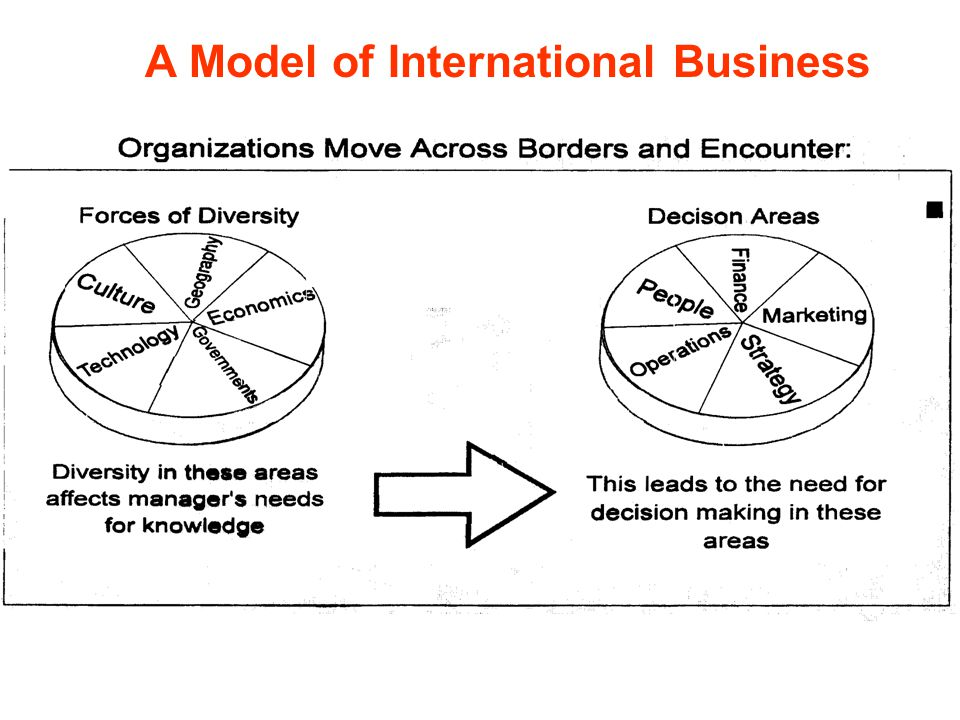 A Model of International Business
