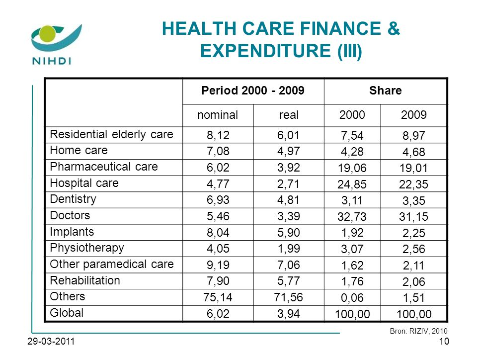 HEALTH CARE FINANCE & EXPENDITURE (III) Period 2000 - 2009Share nominalreal20002009 Residential elderly care 8,126,01 7,54 8,97 Home care 7,084,97 4,28 4,68 Pharmaceutical care 6,023,92 19,06 19,01 Hospital care 4,772,71 24,85 22,35 Dentistry 6,934,81 3,11 3,35 Doctors 5,463,39 32,73 31,15 Implants 8,045,90 1,92 2,25 Physiotherapy 4,051,99 3,07 2,56 Other paramedical care 9,197,06 1,62 2,11 Rehabilitation 7,905,77 1,76 2,06 Others 75,1471,56 0,06 1,51 Global 6,023,94 100,00 Bron: RIZIV, 2010 29-03-201110