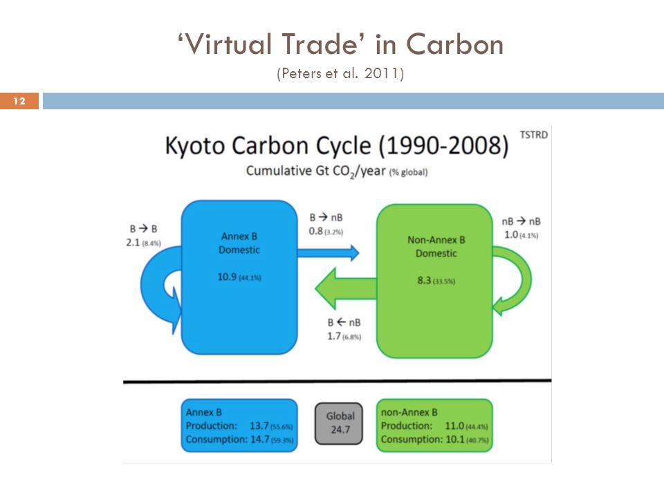 'Virtual Trade' in Carbon (Peters et al. 2011) 12