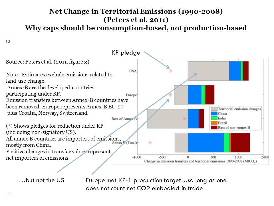 13 Net Change in Territorial Emissions (1990-2008) (Peters et al.