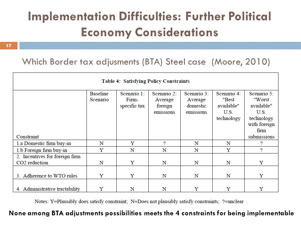Which Border tax adjusments (BTA) Steel case (Moore, 2010) 17 None among BTA adjustments possibilities meets the 4 constraints for being implementable Implementation Difficulties: Further Political Economy Considerations